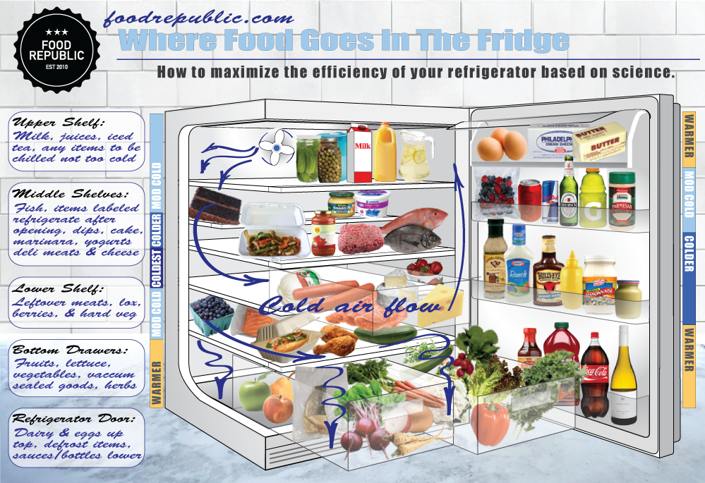 sc 1 st  Food Republic & Where Food Goes In The Fridge - Food Republic