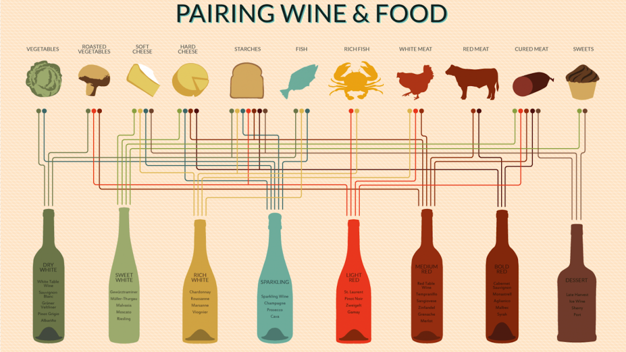 This may be the most helpful wine pairing chart we ve ever seen