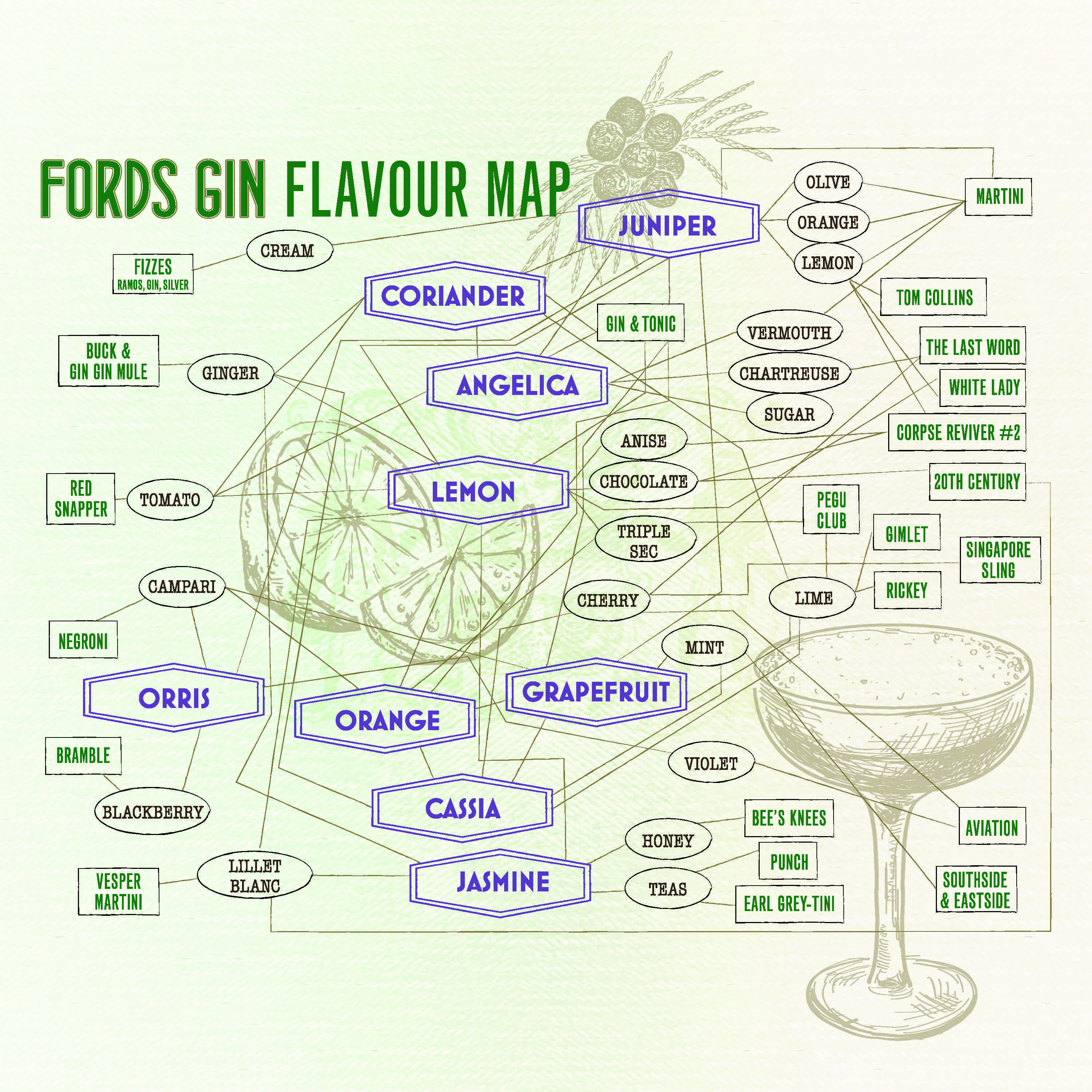 Exclusive simon ford reveals his secret gin flavor map food republic malvernweather Gallery