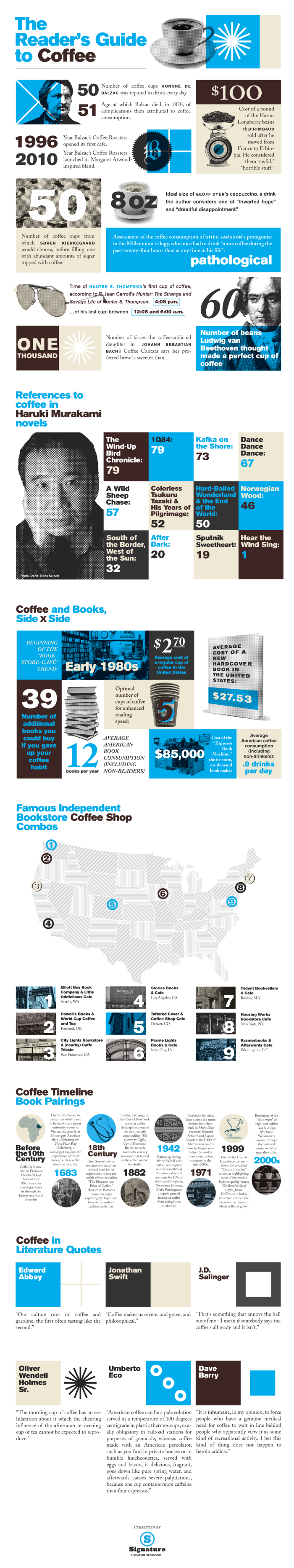 Book-Lovers-Guide-to-Coffee-Infographic