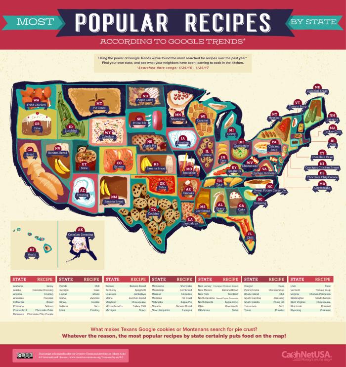 Most-Popular-Recipes-US-acording-to-google-trends