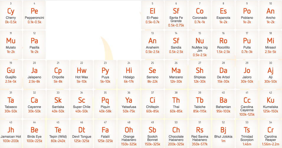 Oh Hey An Interactive Chili Pepper Periodic Table Food Republic