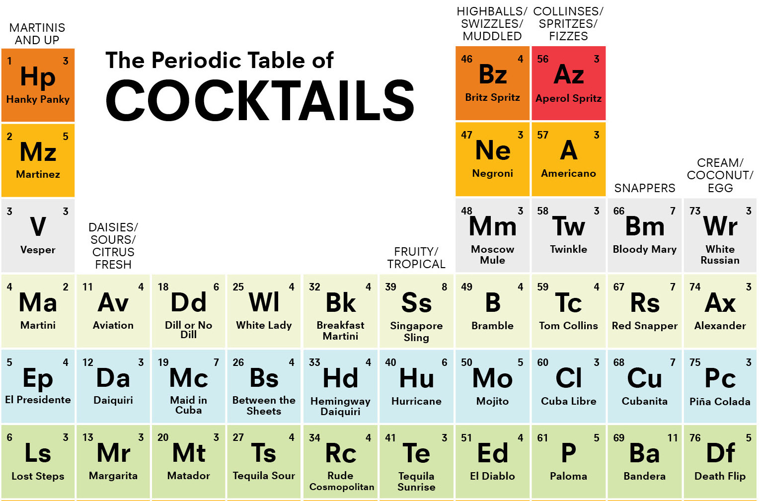Check Out This Periodic Table Of Cocktails Infographic Food Republic